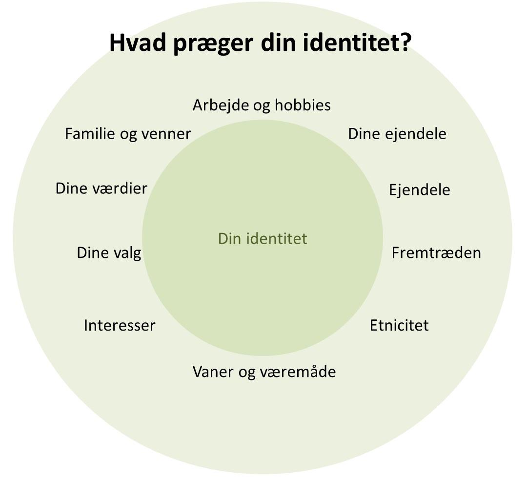 Social identitet