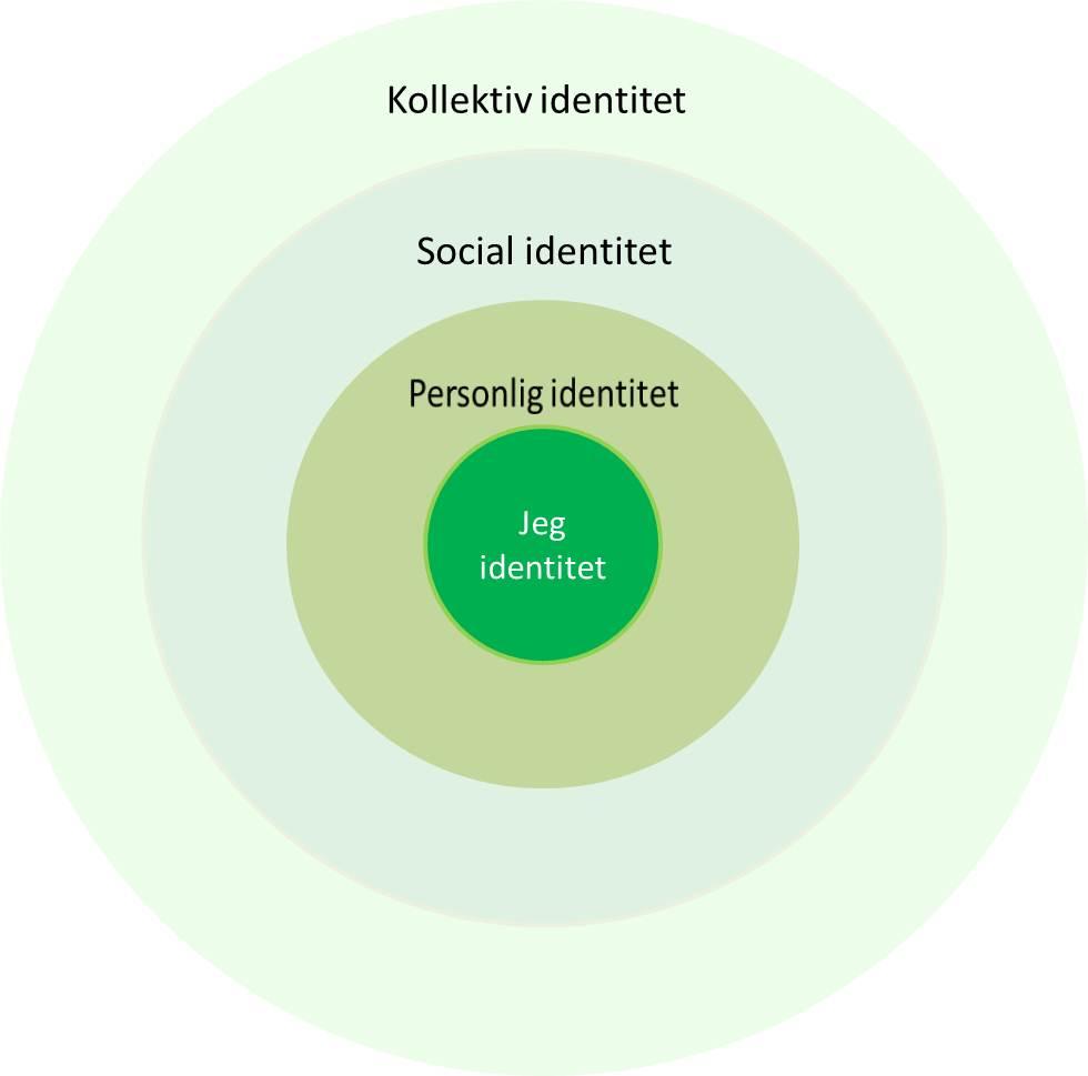 identiteter