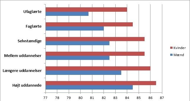 Levetiden for mænd og kvinder 2016